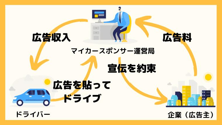 マイカースポンサーの仕組みを解説!