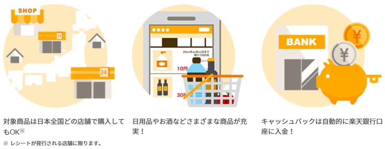 CASHb for 楽天銀行とは?