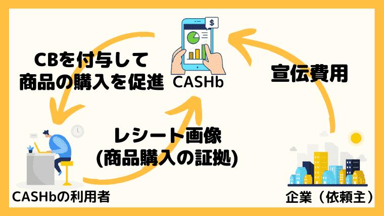 CASHbの仕組みをチェック!