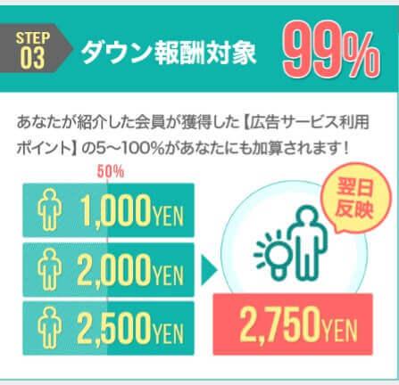 ダウン報酬の対象広告は99%