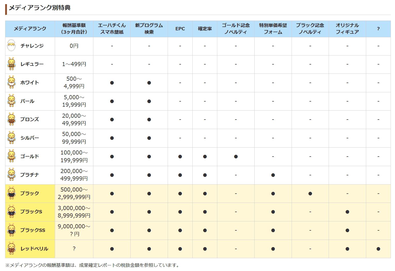 A8.net(エーハチネット)のランク制度について