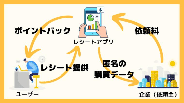 レシート買取アプリの仕組み!