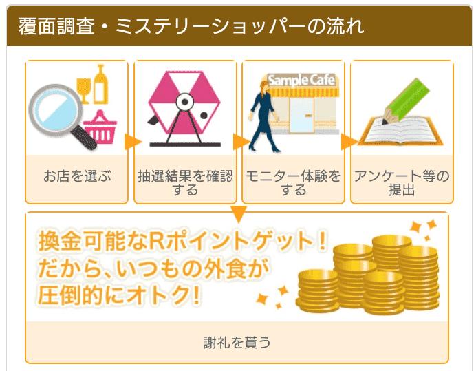 モニターの参加~ポイント還元までを解説!