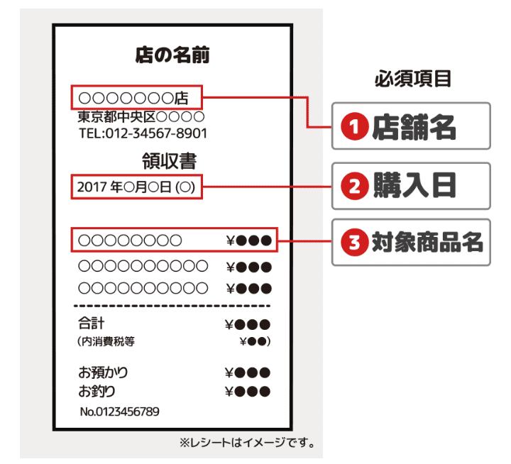 【使い方】レシートを送る方法と注意点!