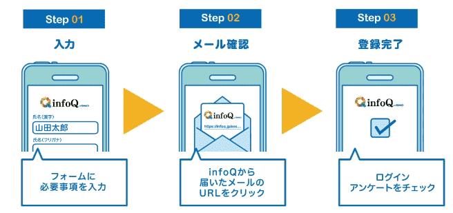 infoQの登録方法について
