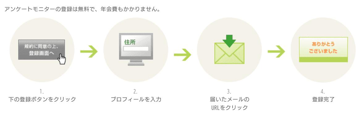 NTTコムリサーチの登録方法について