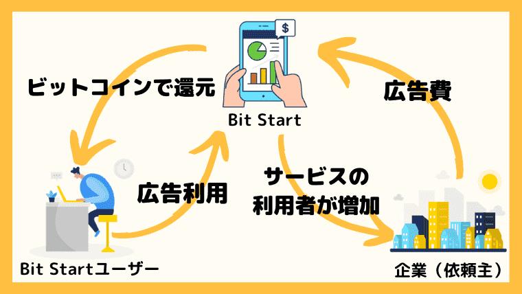 Bit Startの仕組み
