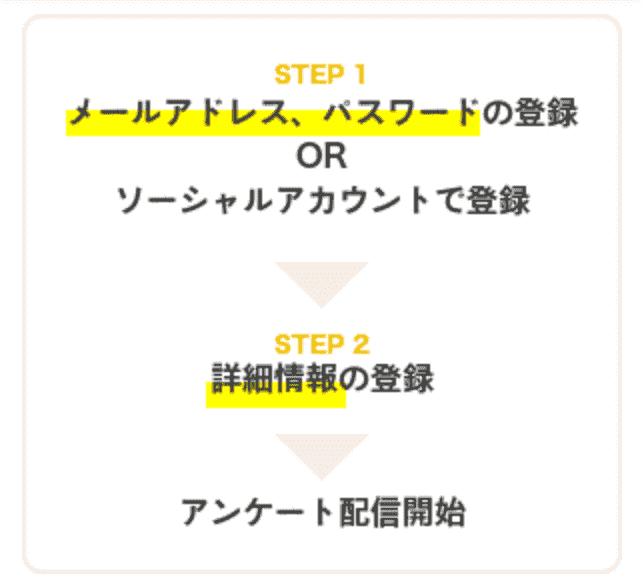 【登録特典あり】マクロミルの登録手順