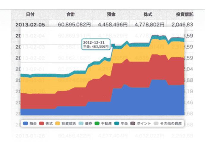 資産内訳グラフ&資産推移グラフ マネーフォワードME